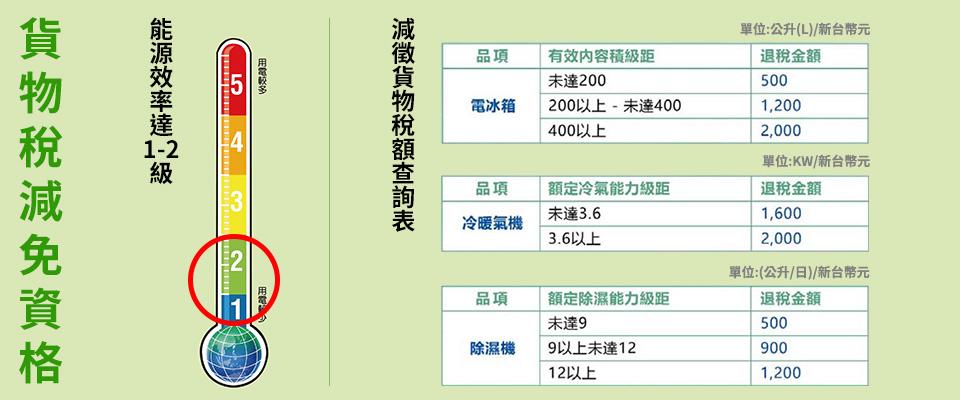 貨物稅1&2級補助