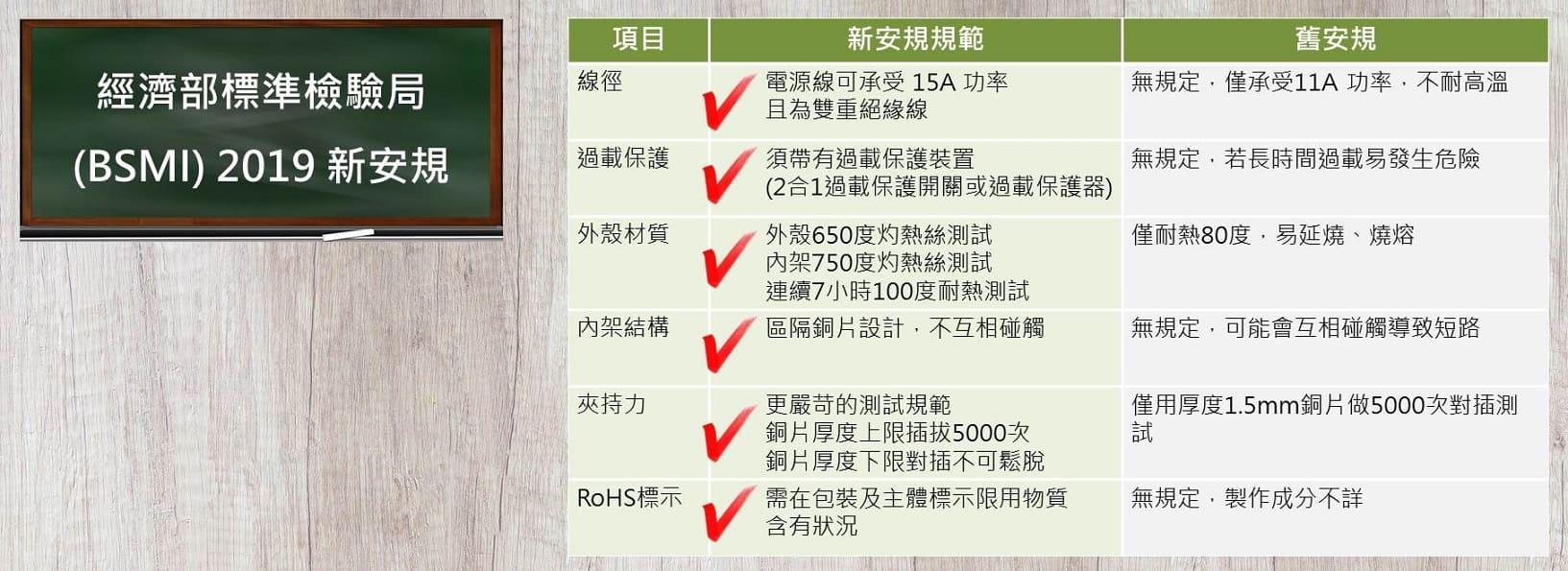 延長線2019新安規